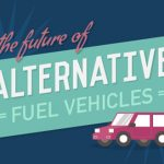 Motorparks – The future of Alternative fuels